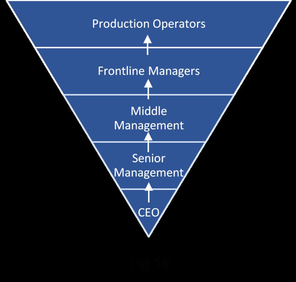 command pyramid 2