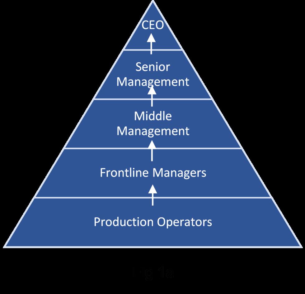 command pyramid 1